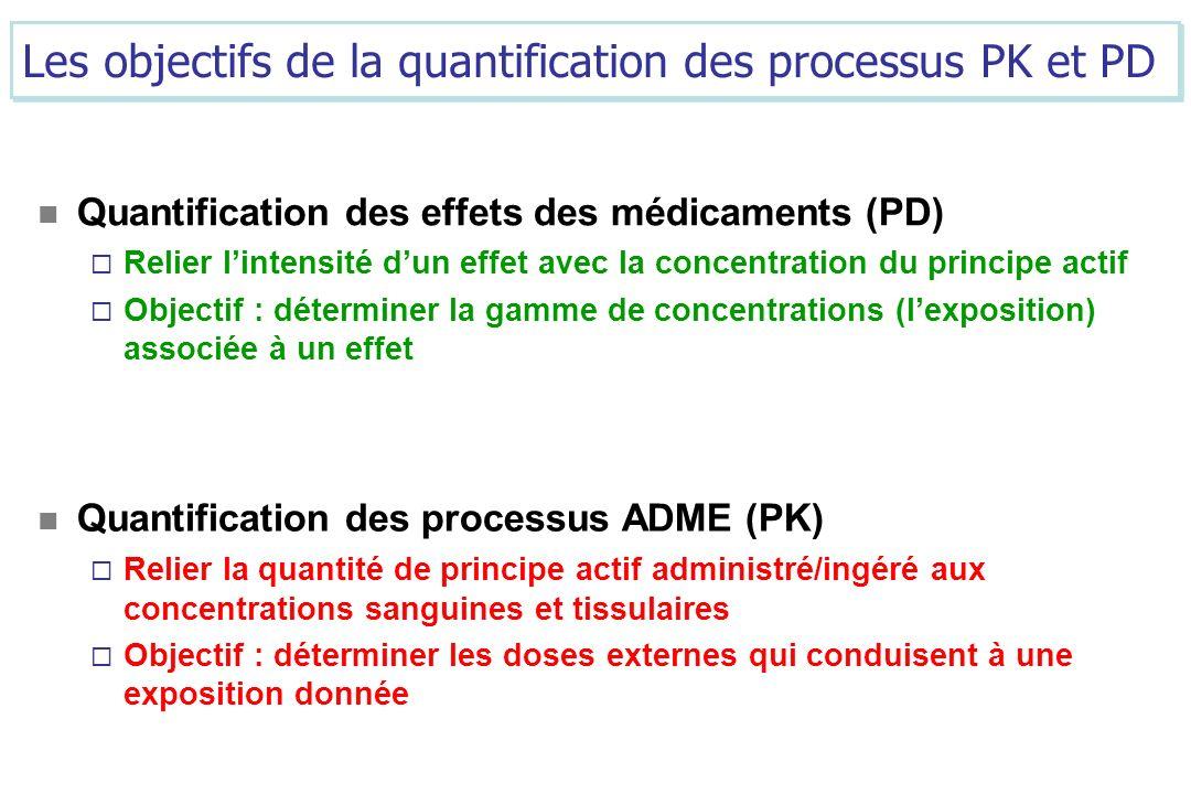 Les objectifs de la quantification des processus PK et PD