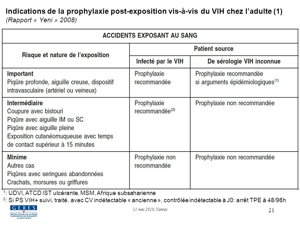 Indications de la prophylaxie post-exposition vis-à-vis du VIH chez l'adulte (1) (Rapport « Yeni » 2008)