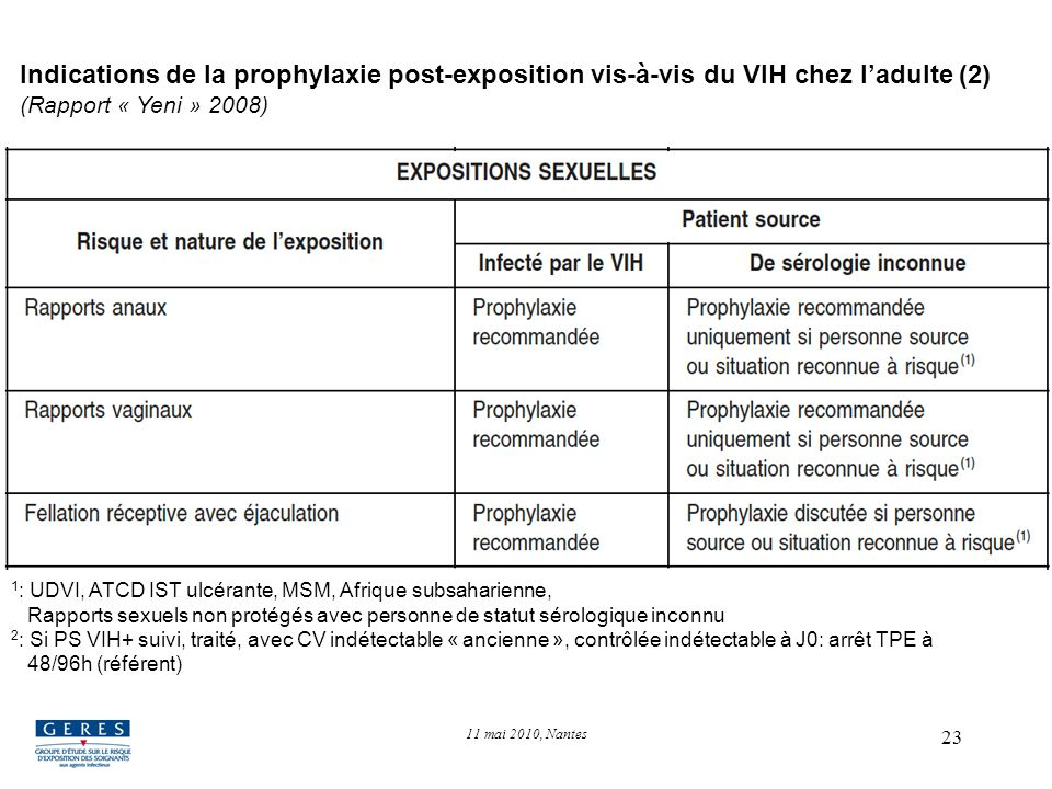 Indications de la prophylaxie post-exposition vis-à-vis du VIH chez l'adulte (2) (Rapport « Yeni » 2008)