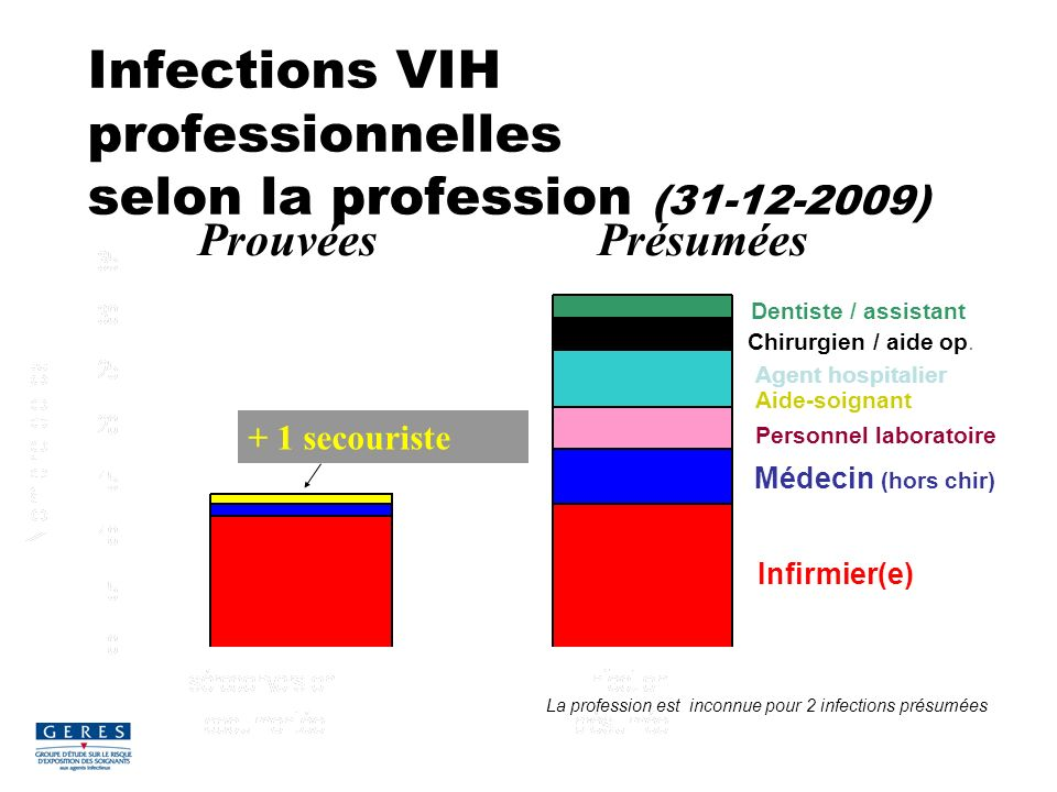 Infections VIH professionnelles selon la profession (31-12-2009)