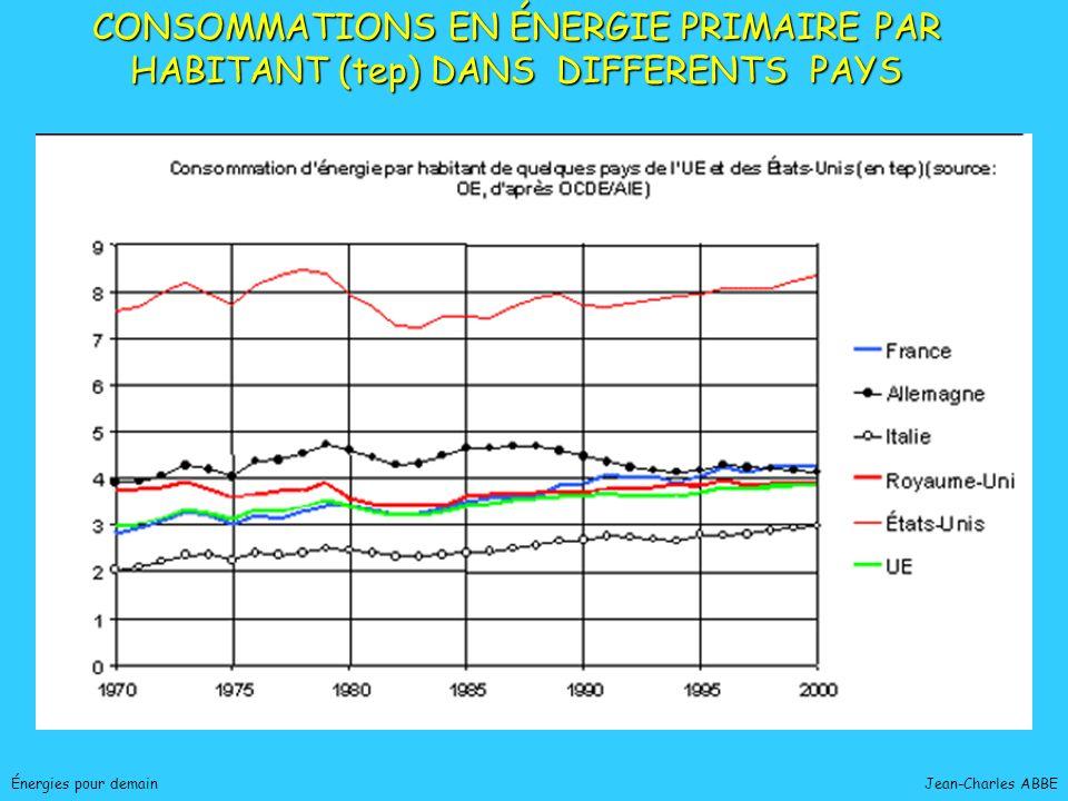 CONSOMMATIONS EN ÉNERGIE PRIMAIRE PAR HABITANT (tep) DANS DIFFERENTS PAYS