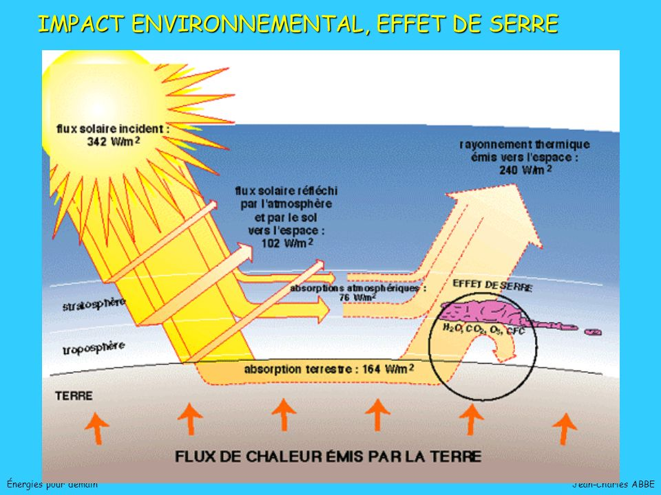 IMPACT ENVIRONNEMENTAL, EFFET DE SERRE