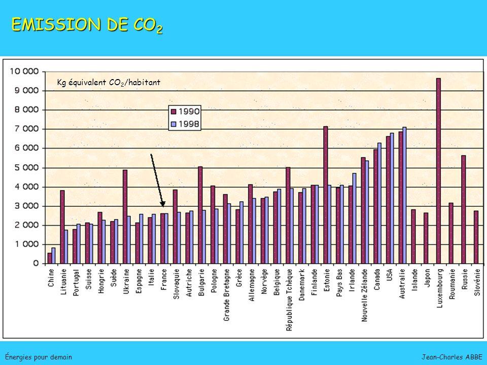 EMISSION DE CO2 Kg équivalent CO2/habitant Énergies pour demain