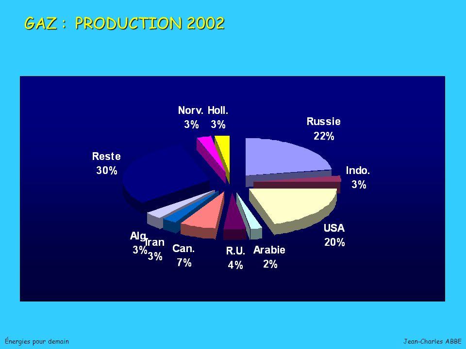 GAZ : PRODUCTION 2002 Énergies pour demain Jean-Charles ABBE