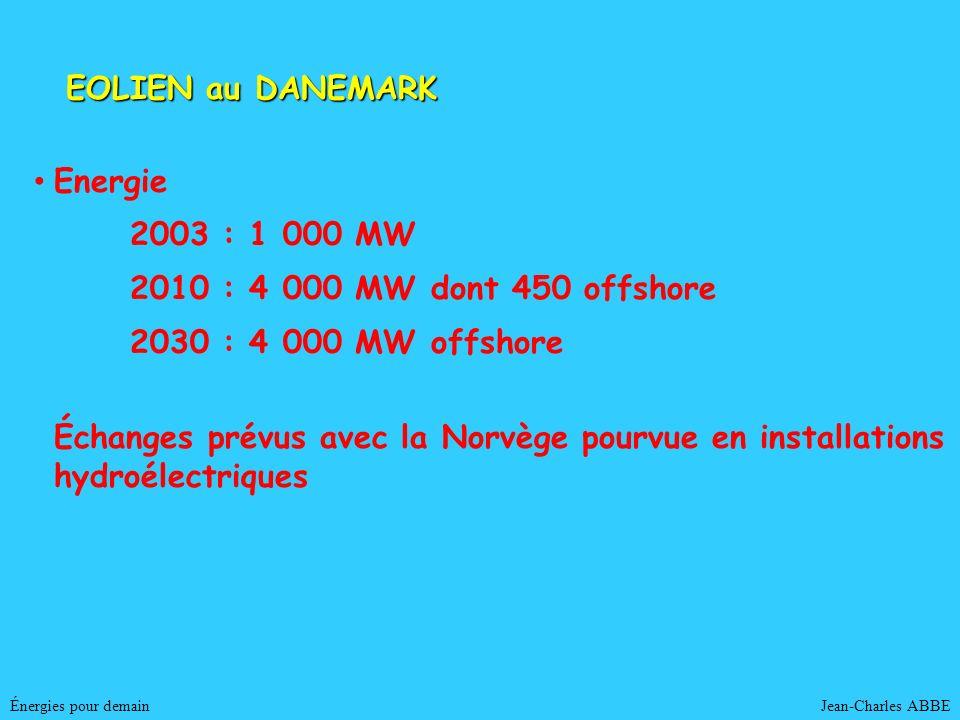EOLIEN au DANEMARK Energie 2003 : 1 000 MW