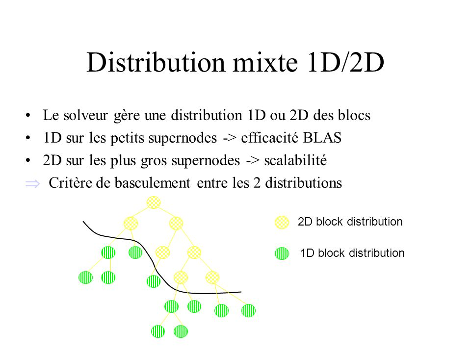 Distribution mixte 1D/2D