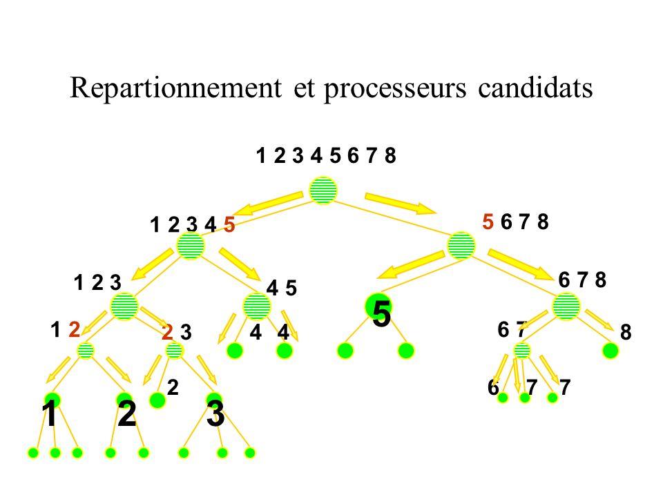 Repartionnement et processeurs candidats