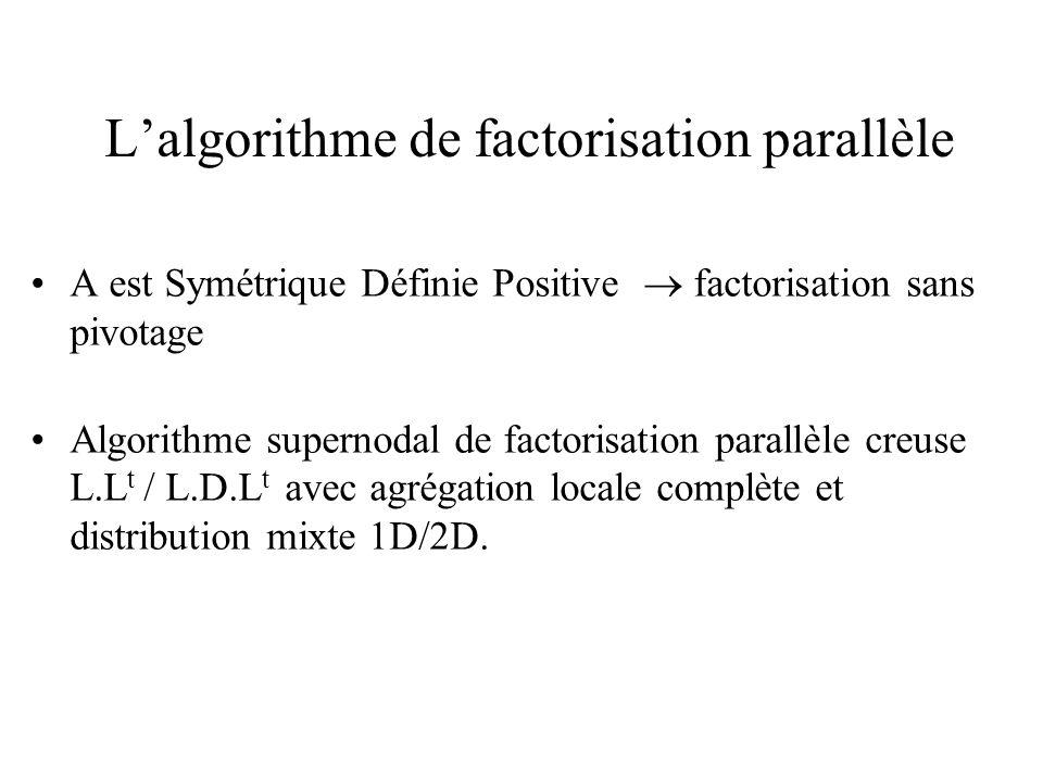 L'algorithme de factorisation parallèle