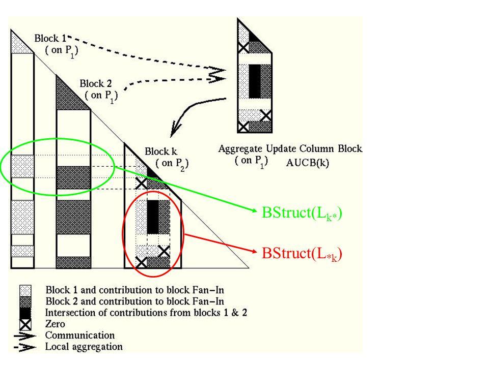 BStruct(Lk*) BStruct(L*k)