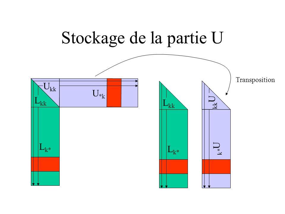 Stockage de la partie U Transposition Lkk Ukk U*k Lkk kkU Lk* Lk* k*U