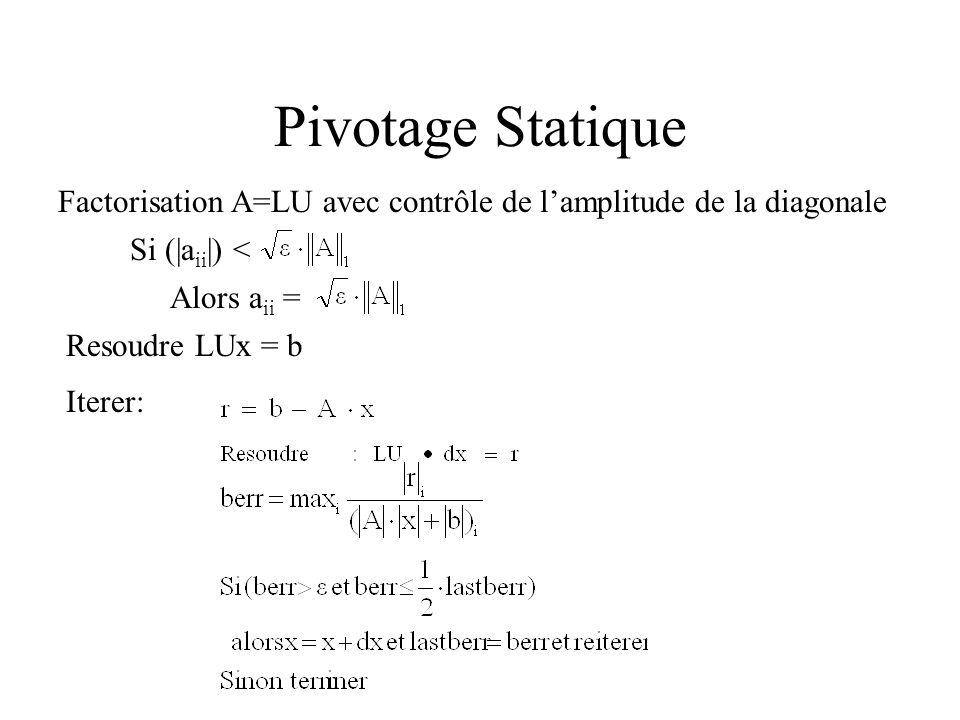 Pivotage Statique Factorisation A=LU avec contrôle de l'amplitude de la diagonale. Si (|aii|) < Alors aii =