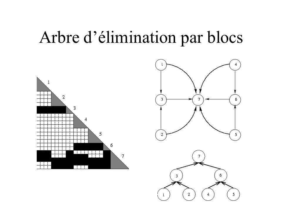 Arbre d'élimination par blocs