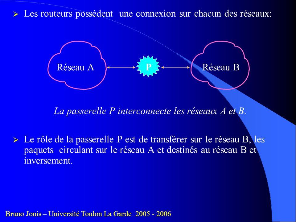 La passerelle P interconnecte les réseaux A et B.