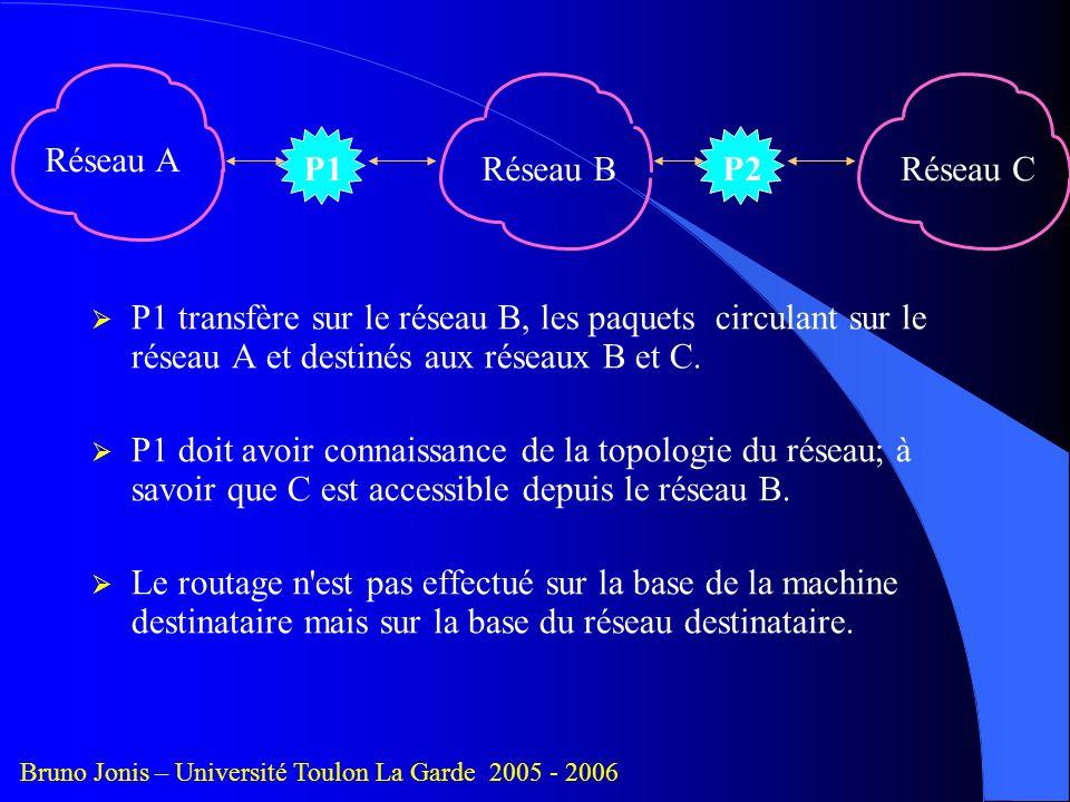 Réseau A P1 Réseau B P2 Réseau C