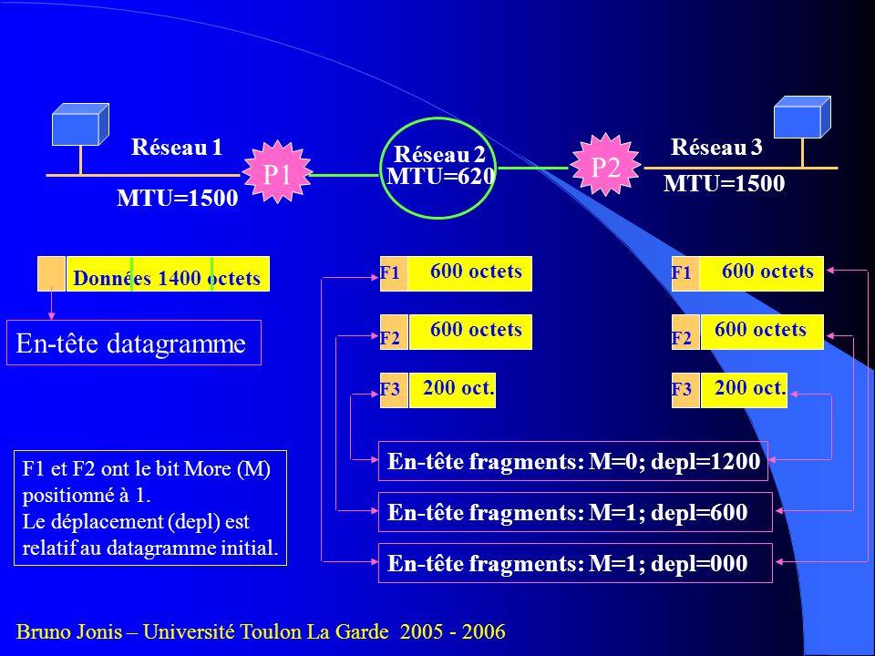 P2 P1 En-tête datagramme Réseau 1 Réseau 3 Réseau 2 MTU=620 MTU=1500