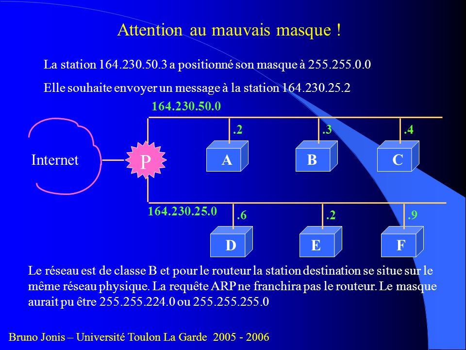 Attention au mauvais masque !