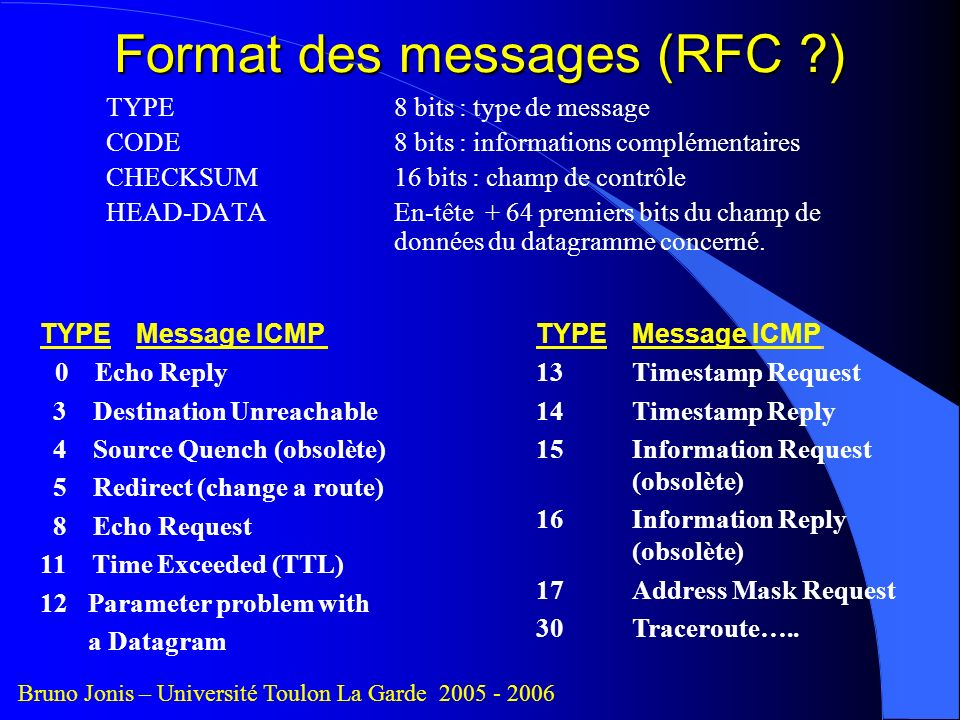 Format des messages (RFC )