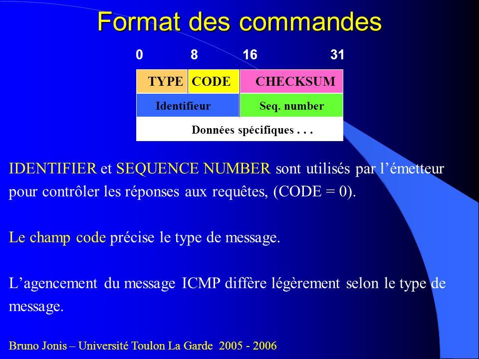 Format des commandes 0 8 16 31. TYPE. CODE. CHECKSUM. Identifieur.