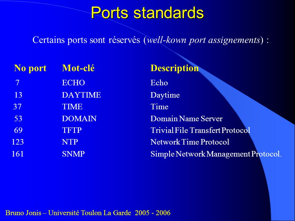 Ports standards Certains ports sont réservés (well-kown port assignements) : No port Mot-clé Description.