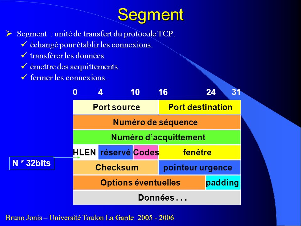 Segment Segment : unité de transfert du protocole TCP.