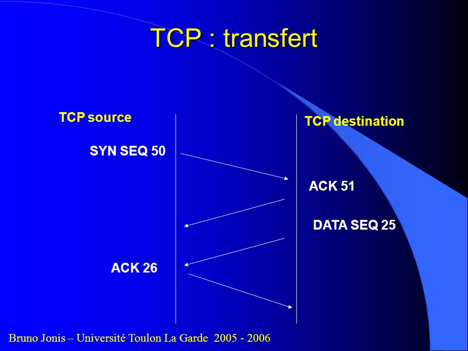 TCP : transfert TCP source TCP destination SYN SEQ 50 ACK 51