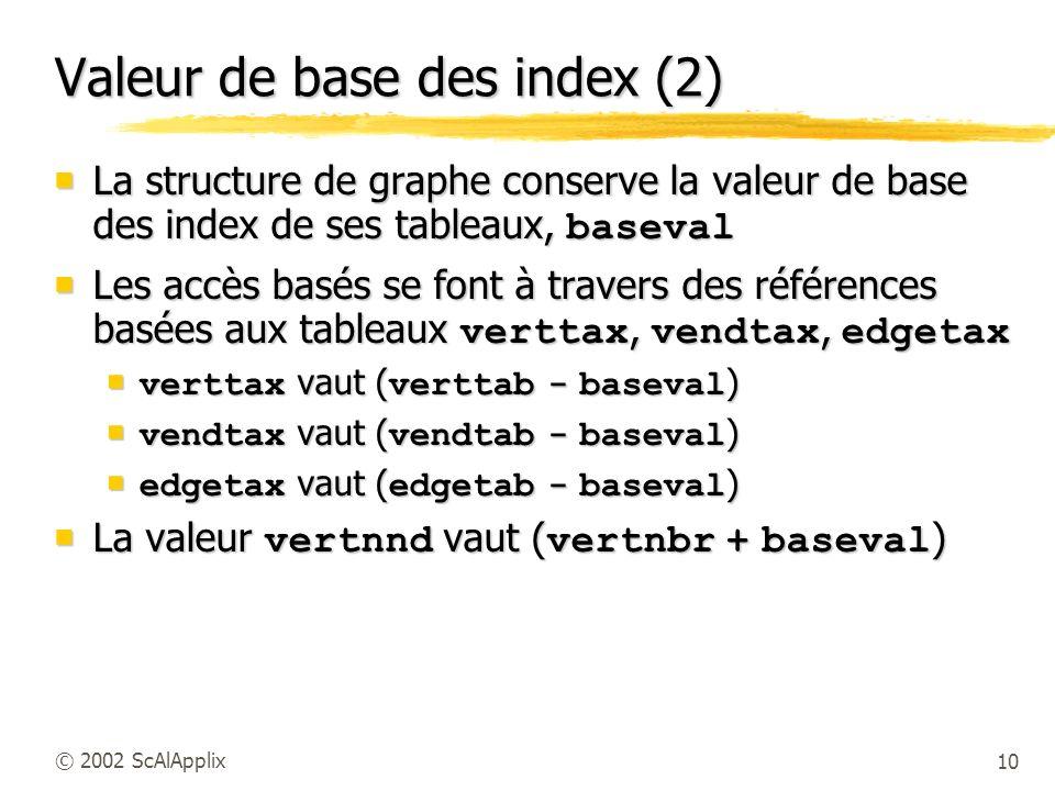 Valeur de base des index (2)