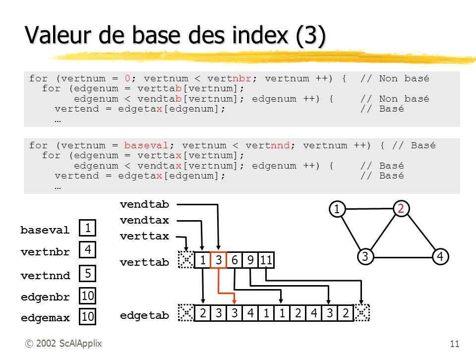 Valeur de base des index (3)