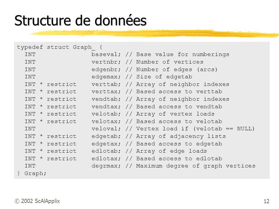 Structure de données typedef struct Graph_ {