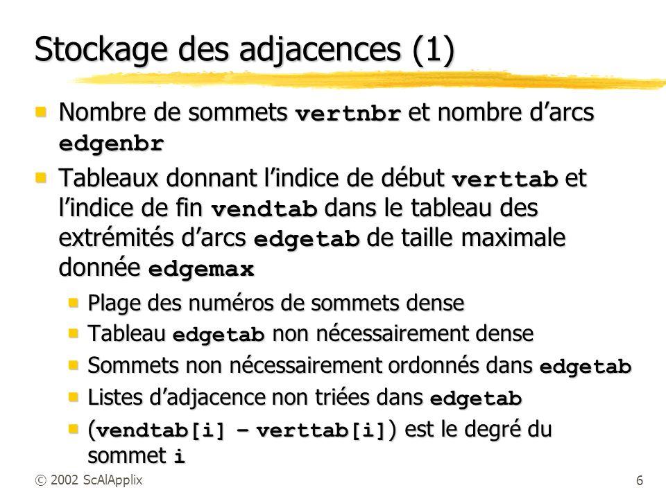 Stockage des adjacences (1)