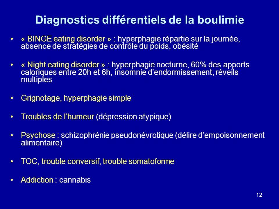 Diagnostics différentiels de la boulimie