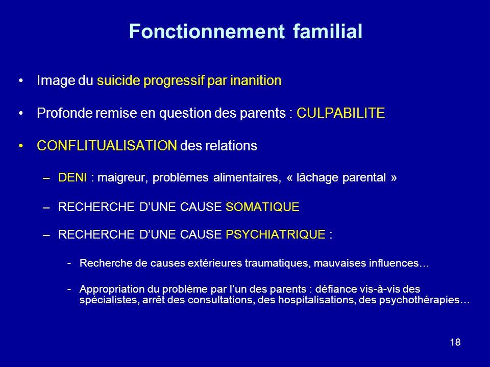 Fonctionnement familial