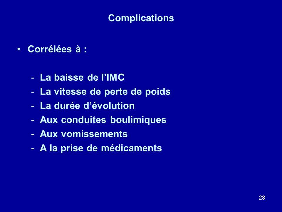 Complications Corrélées à : La baisse de l'IMC. La vitesse de perte de poids. La durée d'évolution.