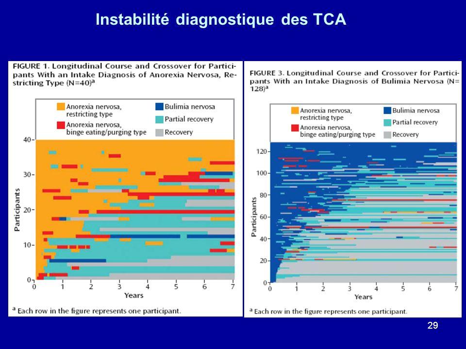 Instabilité diagnostique des TCA
