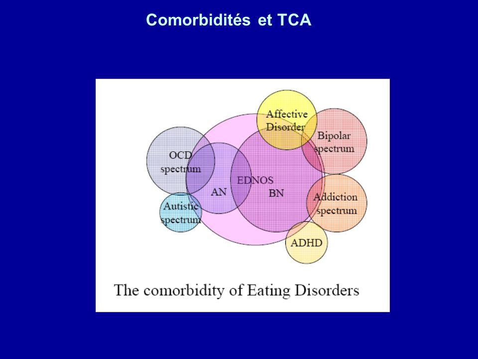 Comorbidités et TCA