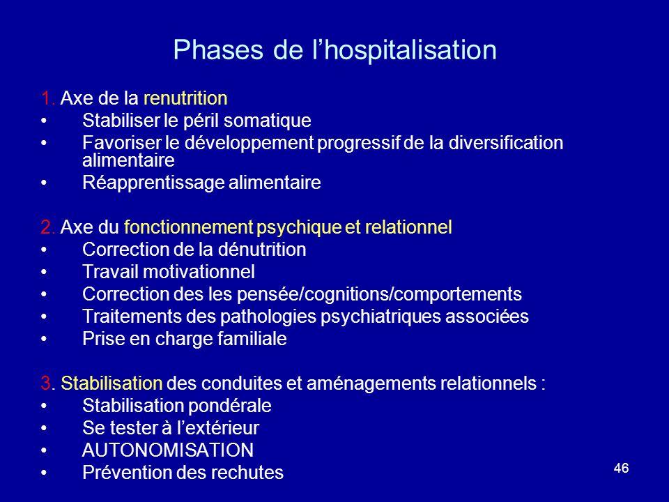 Phases de l'hospitalisation