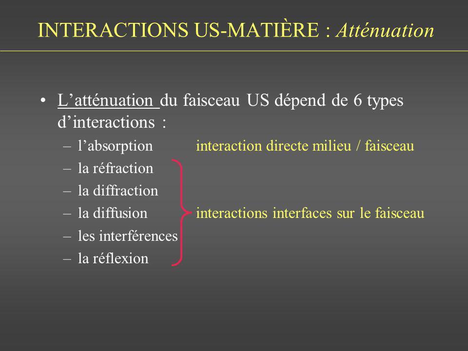 INTERACTIONS US-MATIÈRE : Atténuation