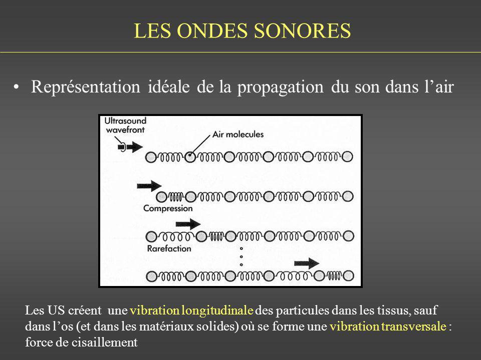 LES ONDES SONORES Représentation idéale de la propagation du son dans l'air.