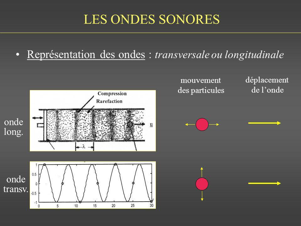 LES ONDES SONORES Représentation des ondes : transversale ou longitudinale. mouvement. des particules.