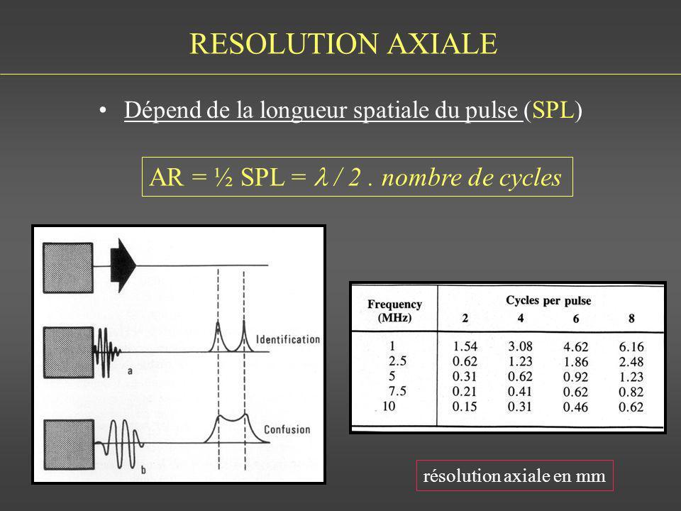 Dépend de la longueur spatiale du pulse (SPL)
