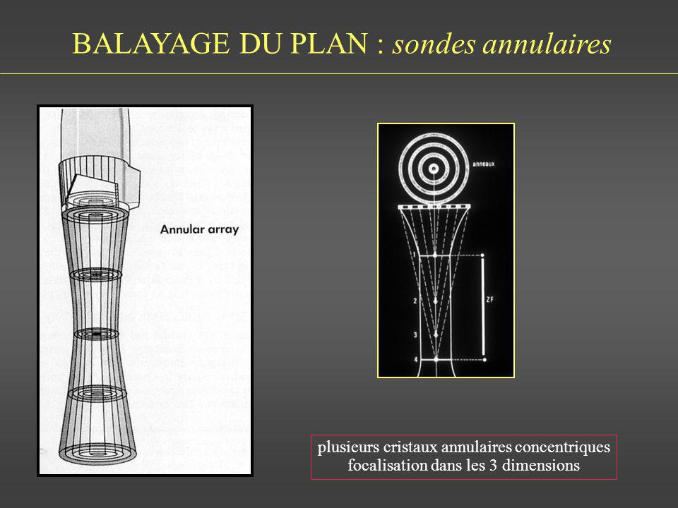 BALAYAGE DU PLAN : sondes annulaires
