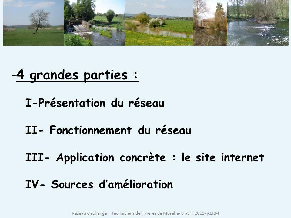 4 grandes parties : I-Présentation du réseau
