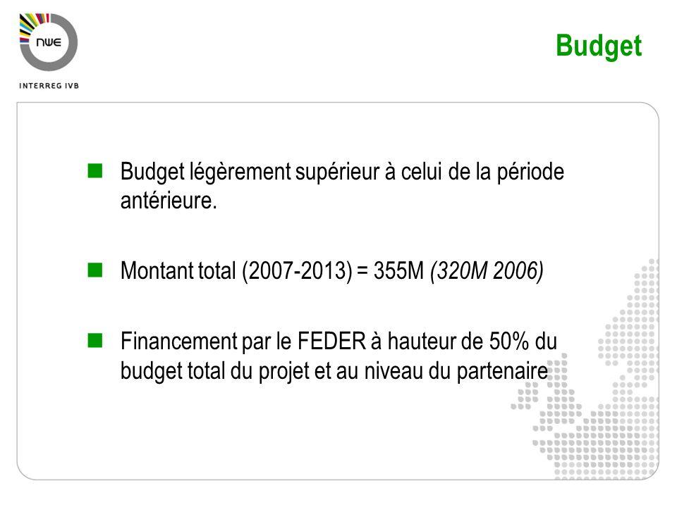 Budget Budget légèrement supérieur à celui de la période antérieure.