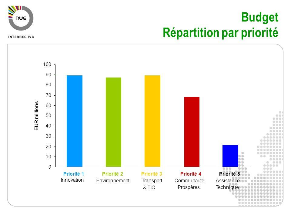Budget Répartition par priorité