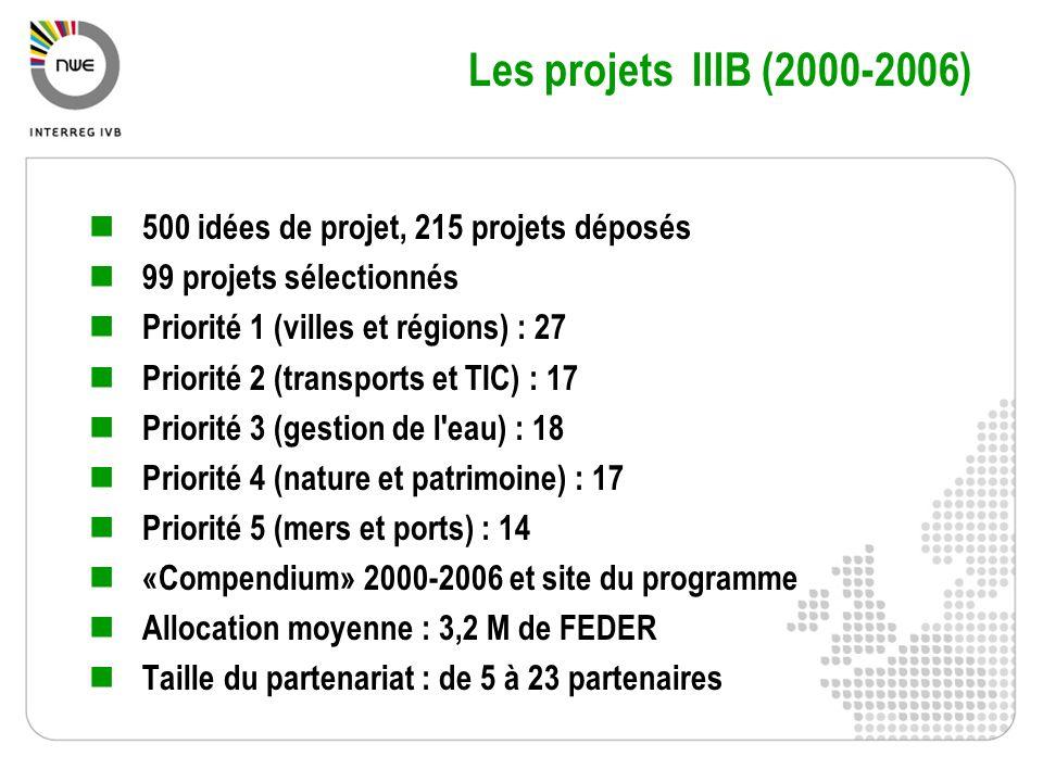 Les projets IIIB (2000-2006) 500 idées de projet, 215 projets déposés
