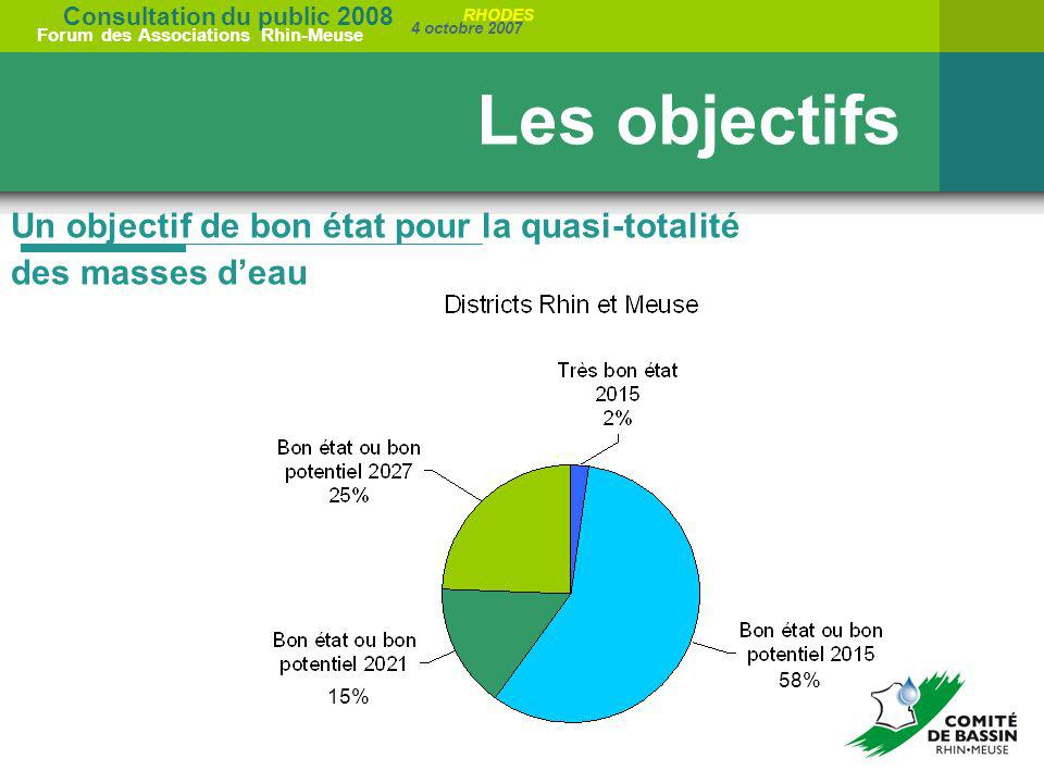 Les objectifs Un objectif de bon état pour la quasi-totalité des masses d'eau 58% 15%