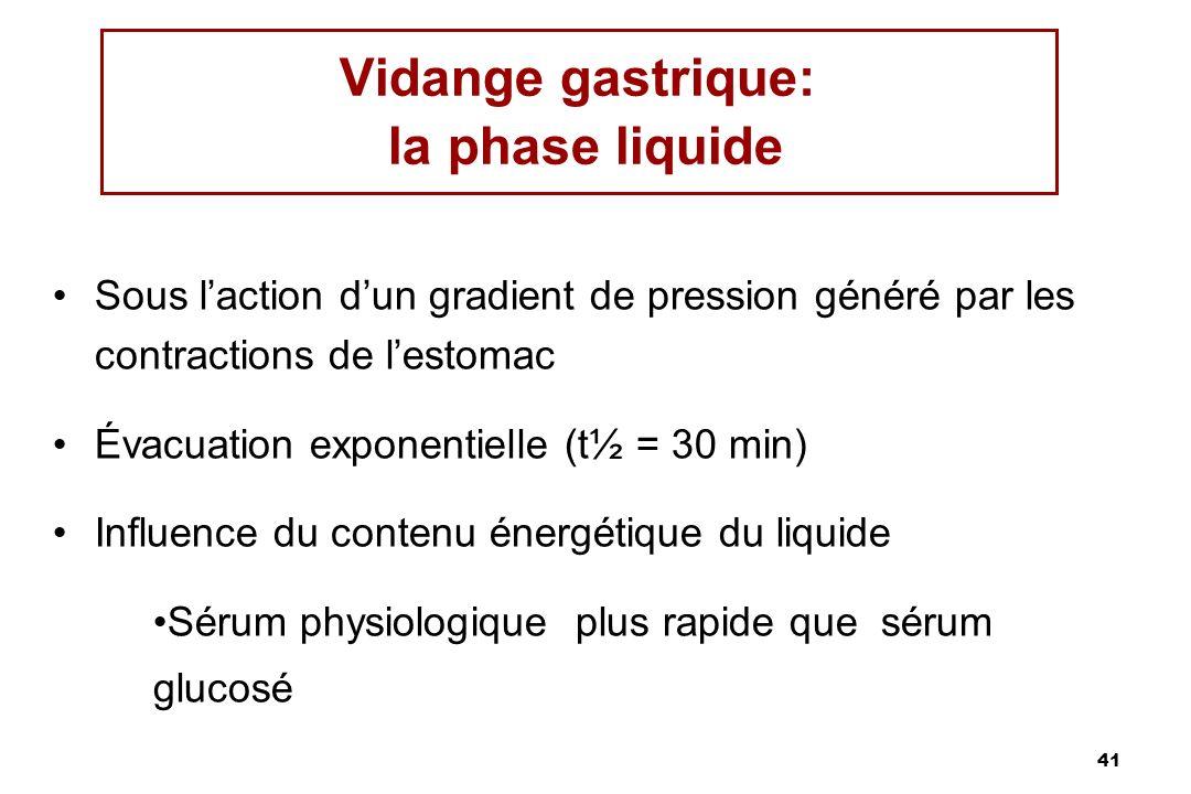 Vidange gastrique: la phase liquide