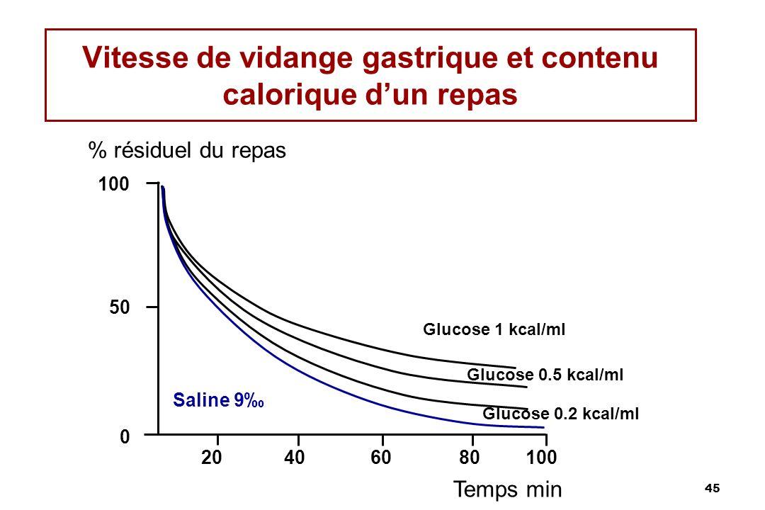 Vitesse de vidange gastrique et contenu calorique d'un repas