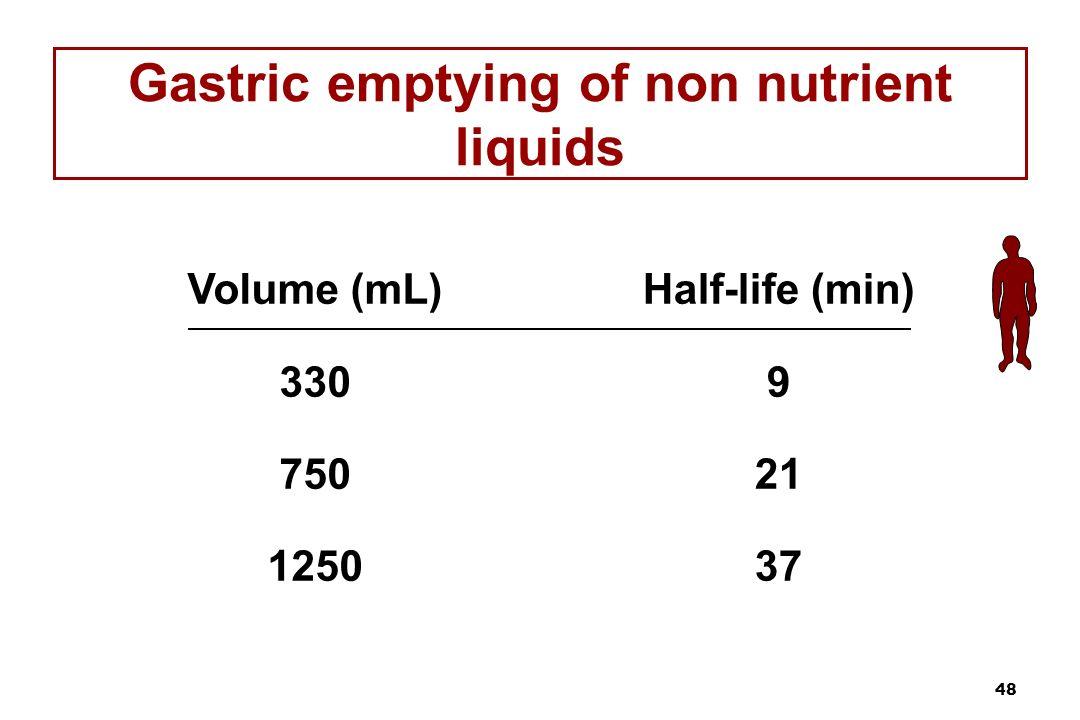 Gastric emptying of non nutrient liquids