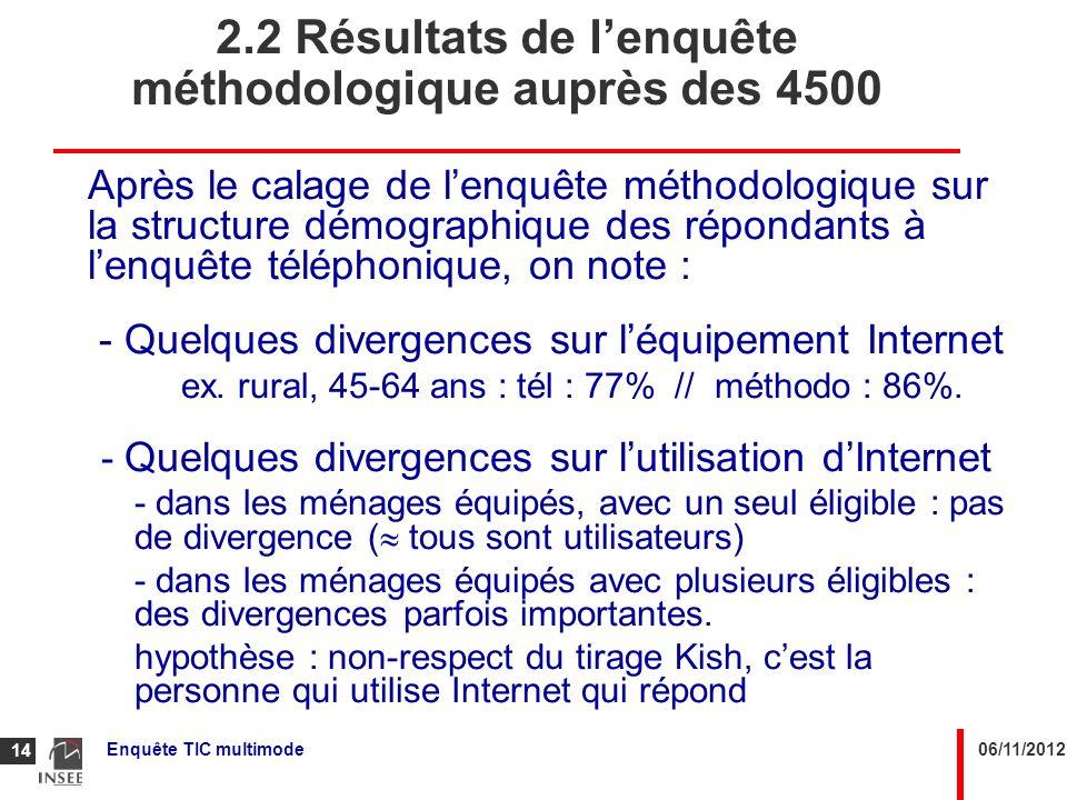 2.2 Résultats de l'enquête méthodologique auprès des 4500