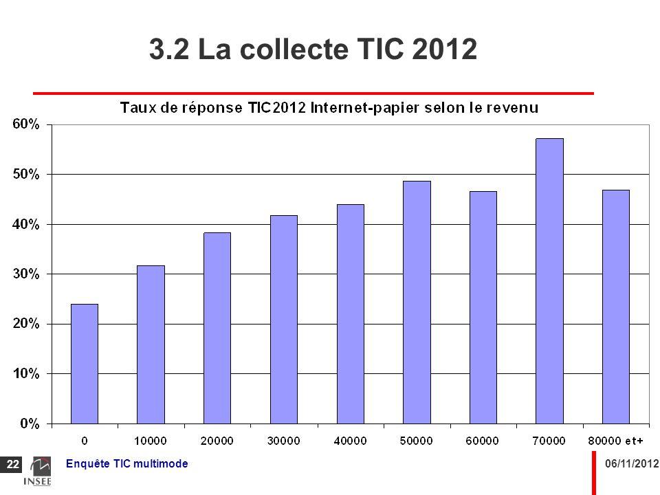 3.2 La collecte TIC 2012 Il existe un gros effet revenu pour l'enquête Internet/papier. Enquête TIC multimode.